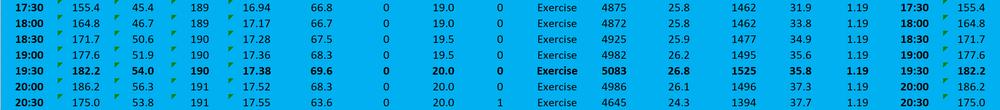 VO2 max before VO2 max training: 69.6
