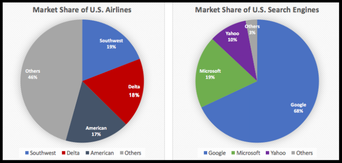 The airline industry depicts a perfect competition scenario, the top 3 U.S. airlines are all basically the same and thus have almost equal market share. Google, on the other hand, has been able to monopolize the search market and owns more than two-thirds of the market.