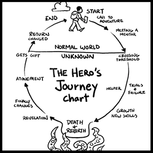 Drawing of the hero's journey ( source ).