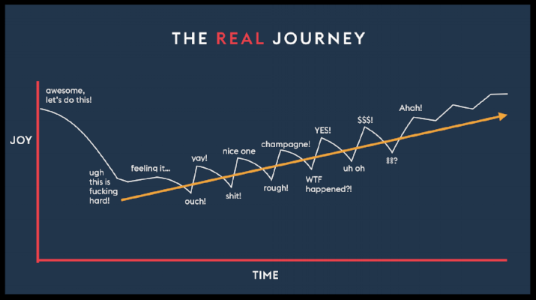 The Real Journey of how building a business looks like.