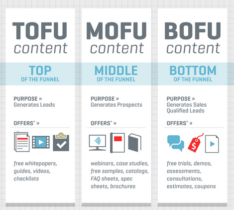tofu-mofu-bofu.png