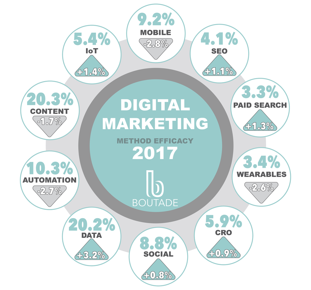 Boutade Digital Marketing Method Efficacy 2017.png