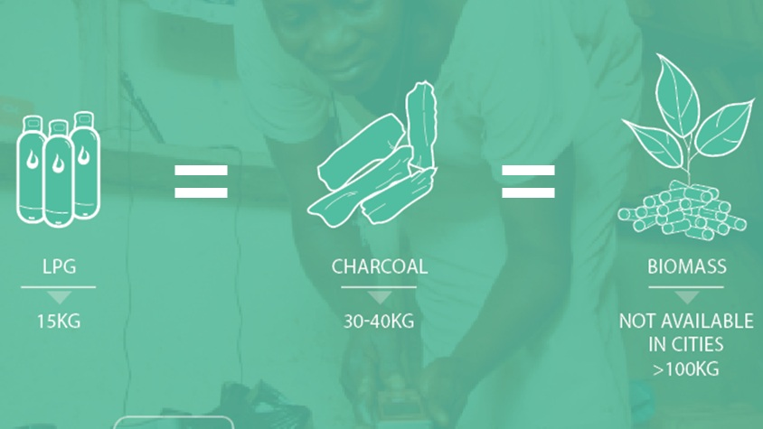 LPG is better - Charcoal damages more than the health of those who are cooking, it is also destructive to the environment. It releases twice as much CO2 as LPG gas and destroys more than 130K Hectares of forest every single year in Tanzania.