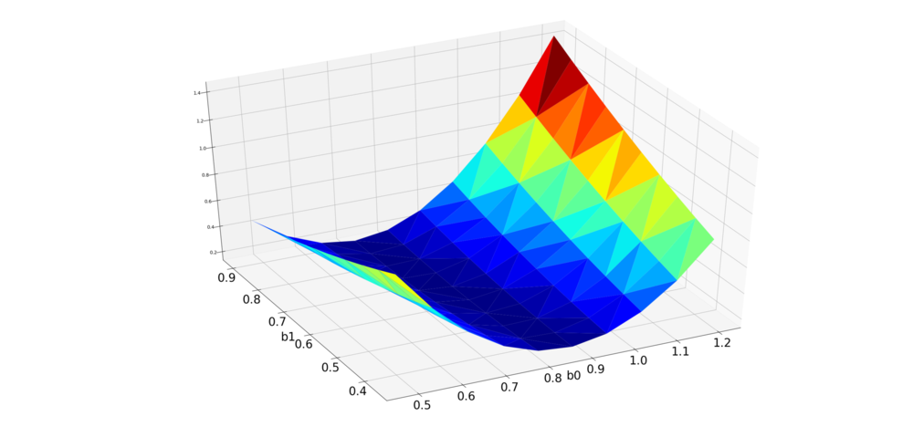 """Our error functions surface is a strangely shaped bowl. Since we used nice functions, it's only got one """"bottom."""" Advanced users can challenge themselves to recreate a similar plot."""