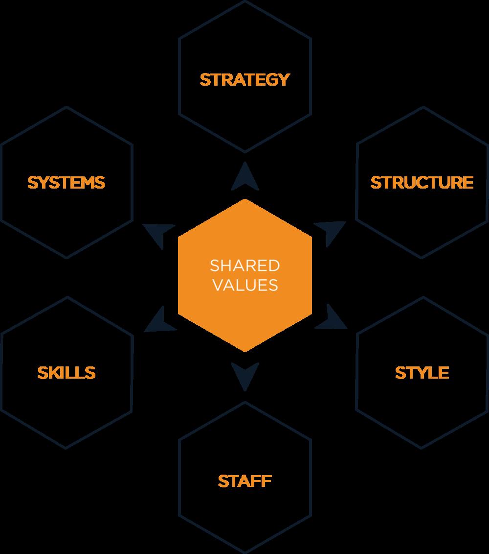 Diagram_McKinsey7-SFramework_092818.png