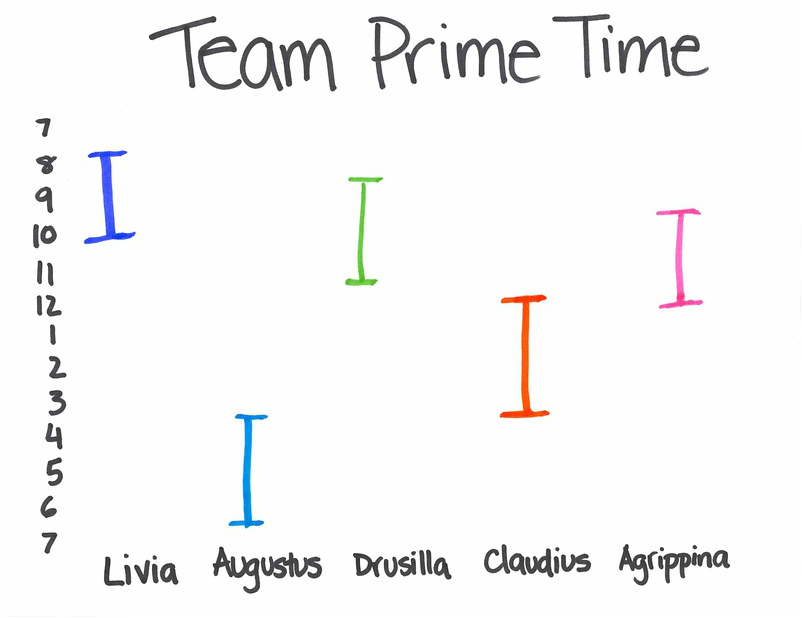 Sample team prime time chart