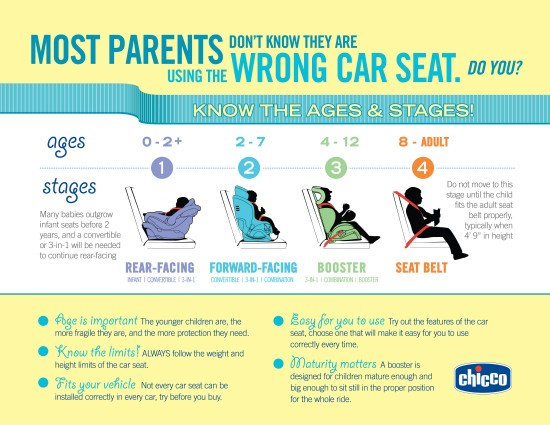 Ages And Stages Of Car Seat Usage E1365525092890
