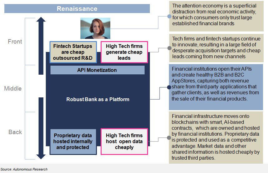 The future is a coin flip between Renaissance for financial incumbents, or Armageddon.