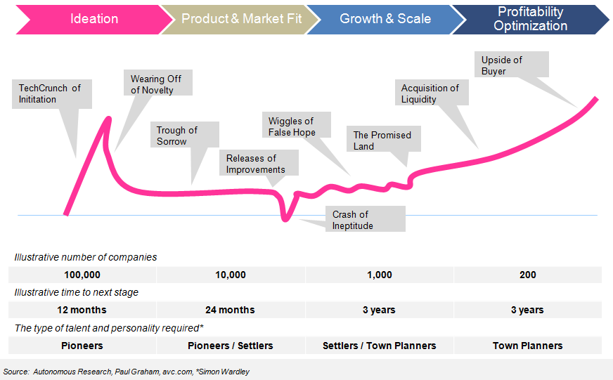 The startup journey is a powerful and emotional filter, and difficult to recreate internally in financial incumbents