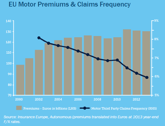 Relationship between Premiums and Claims in the EU