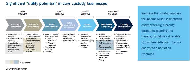 Impact on custody businesses and their workflows