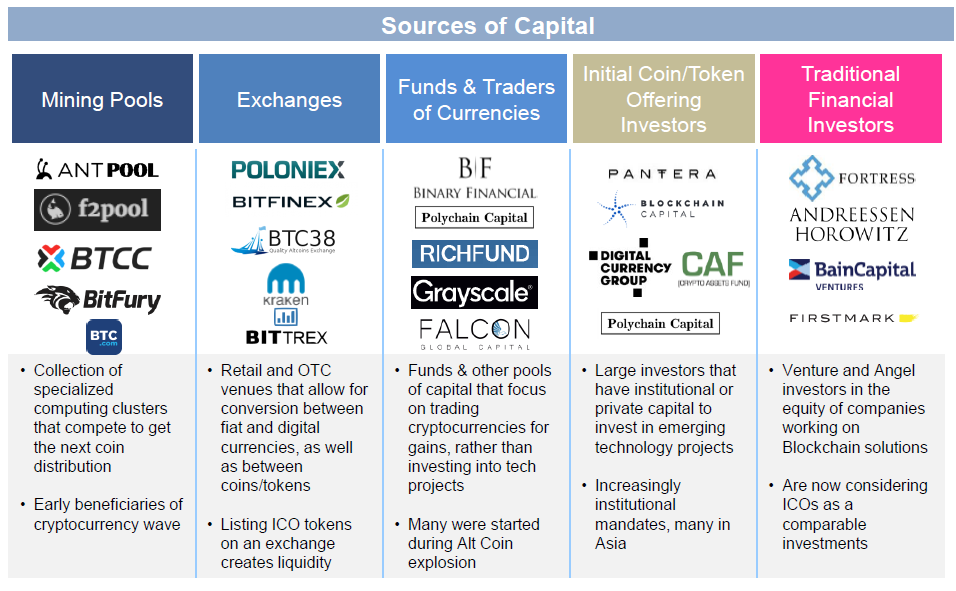 Sources of capital in cryptocurrency ecosystem and potential Bitcoin Whales