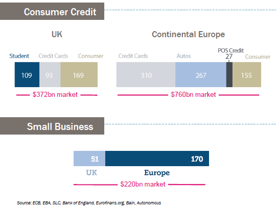 Uk and europe opportunities for consumer credit and small business uk and europe opportunities for consumer credit and small business loans colourmoves