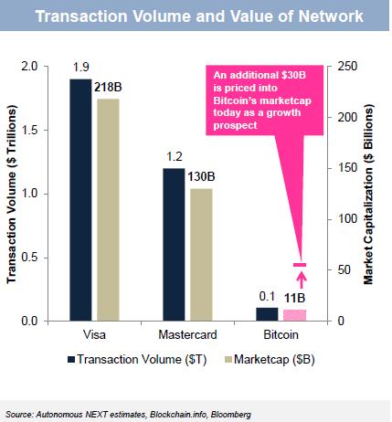 Bitcoin Market Cap >> Bitcoin Transaction Volume And Marketcap Comparison Autonomous Next