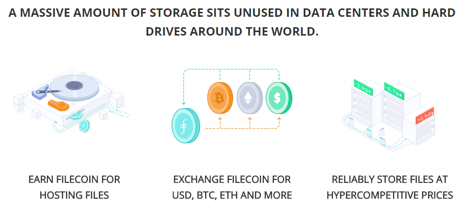 Source: Filecoin