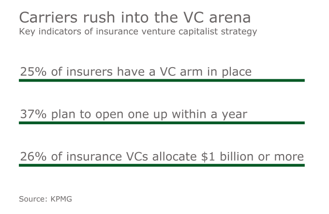 Source: KPMG, Digital Insurance (Source Media)