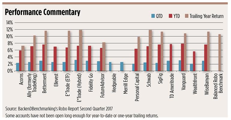 Source: BackenDBenchmarking, WealthManagement.com