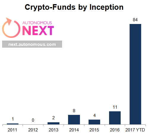 Over 100 Hedge Funds Now Focus Exclusively on Cryptoassets