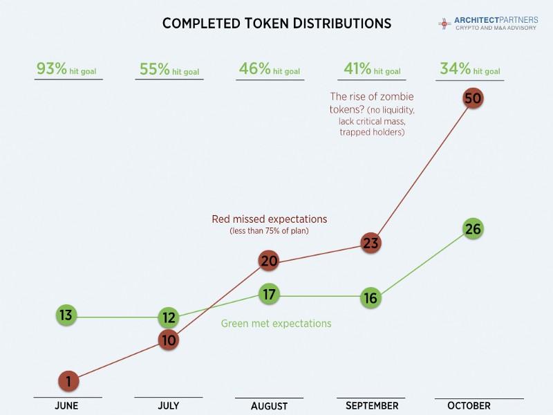 Source: Architect Partners , Token Economy