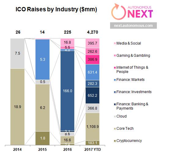ICO Funding, December 2017