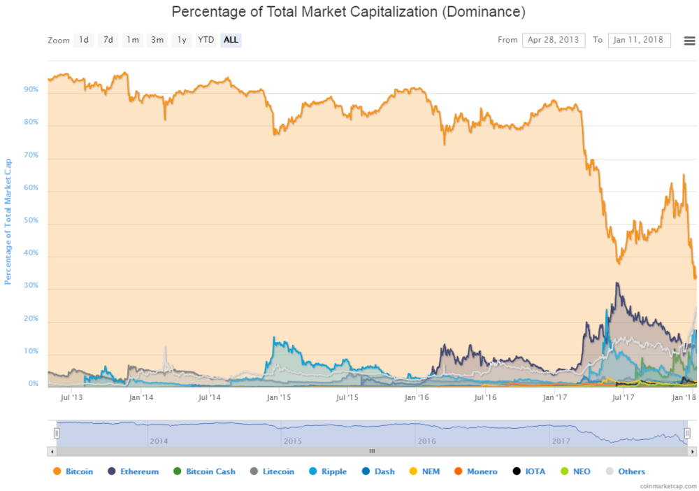 Source:  Coinmarketcap  (and its 300 million monthly uniques)
