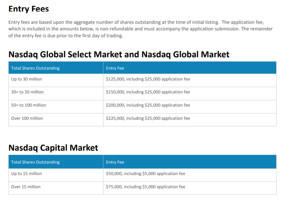 Source:  Nasdaq