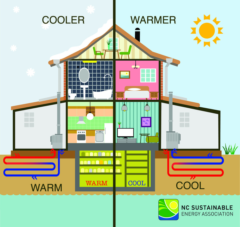 How Geothermal systems work, via www.energync.org