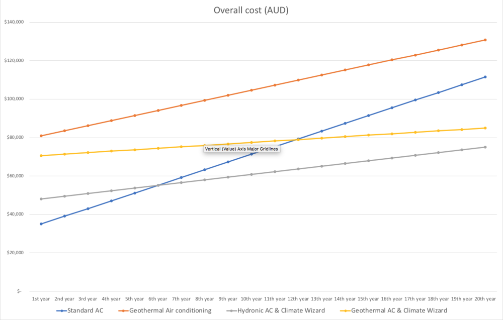 Fig. 1.2. Modelling projected energy cost in AUD over 20 years at the MCB site. Geothermal AC combined with Climate Wizard comes in as the second most cost effective option based on current energy pricing. However, in the advent of inflating energy prices, the system will prove to be the most cost effective option due to its low requirements for carbon-based energy.