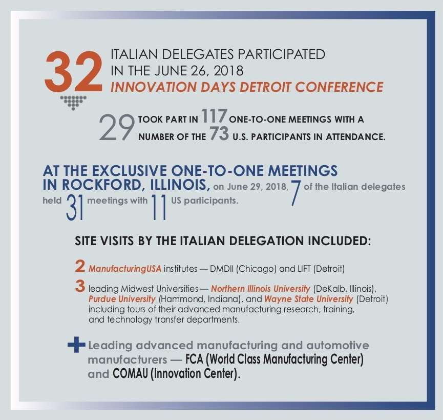 2018 Innovation Days Detroit - Chicago Conference & B2B Meetings -