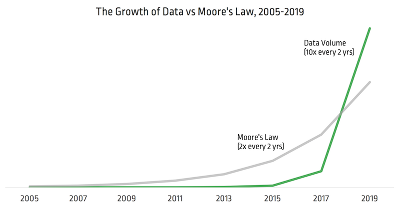 DataGrowth_vs_MooresLaw
