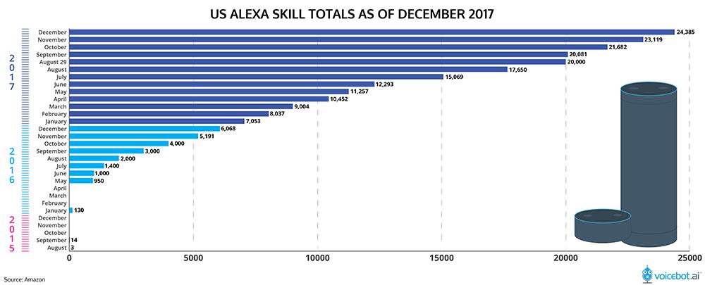 alexa-skill-count-december-2017-1-01.png