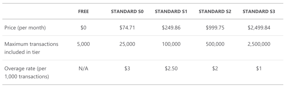 Microsoft Azure Text Analytics Pricing