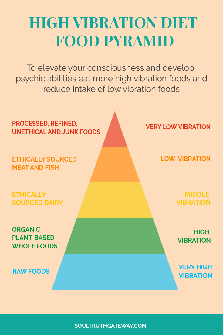 High Vibration Diet Food Pyramid