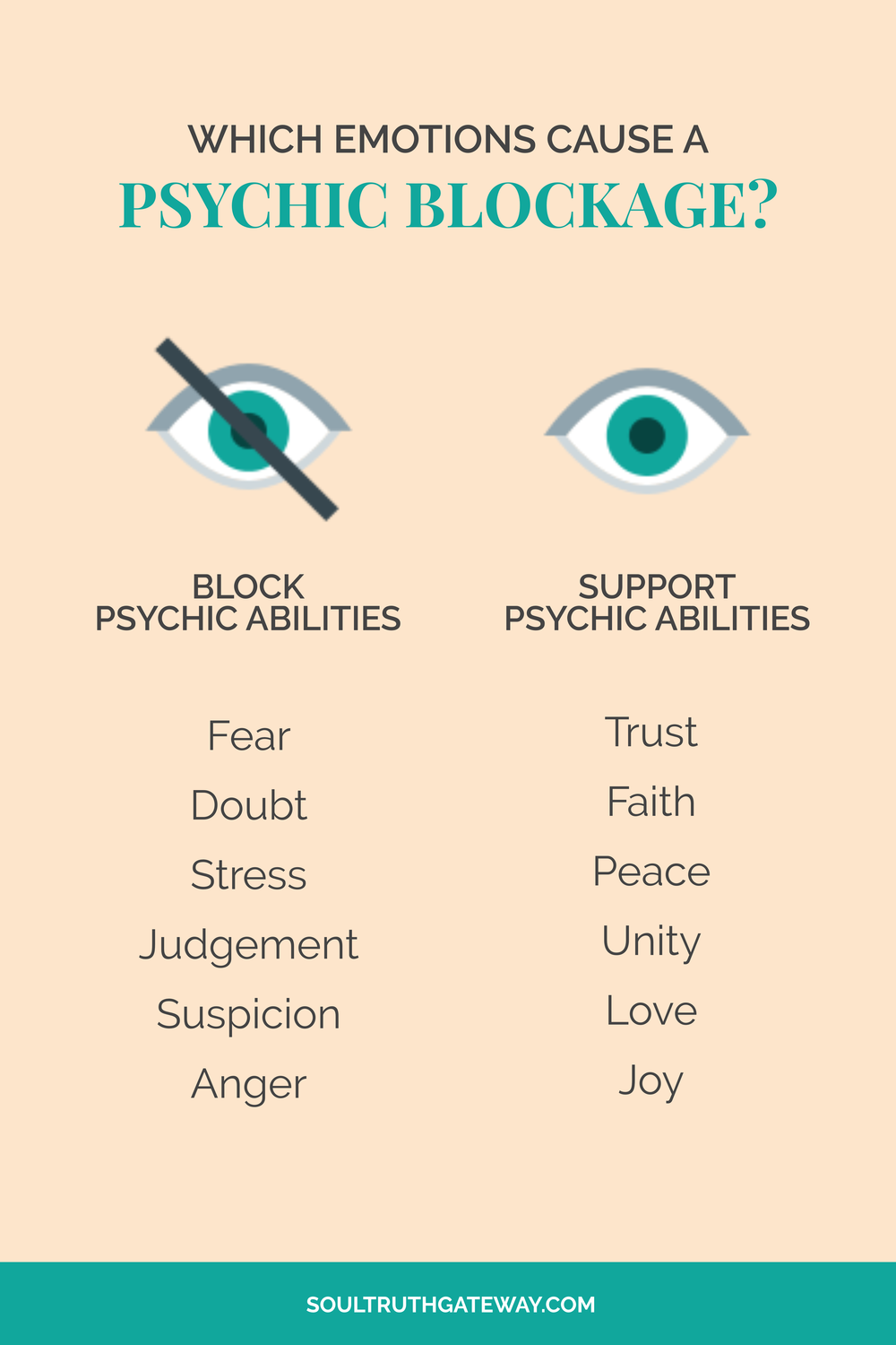 Which emotions cause a psychic blockage?