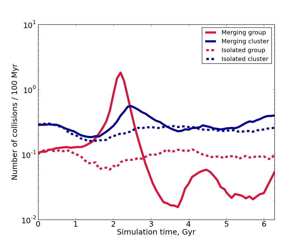 Increased galaxy interaction rates during a merger, due to a short lived increase in galaxy interaction rates.