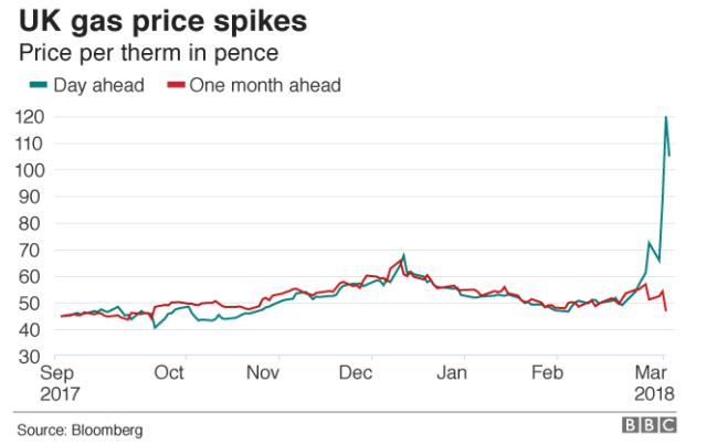 UK Gas Price Spikes 2018
