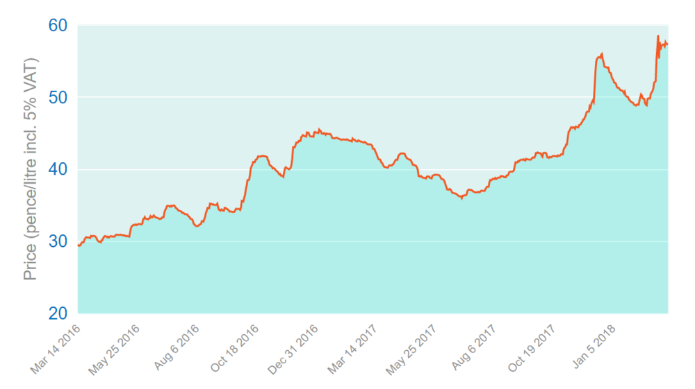 Oil Price Graph 14-03-2018.PNG