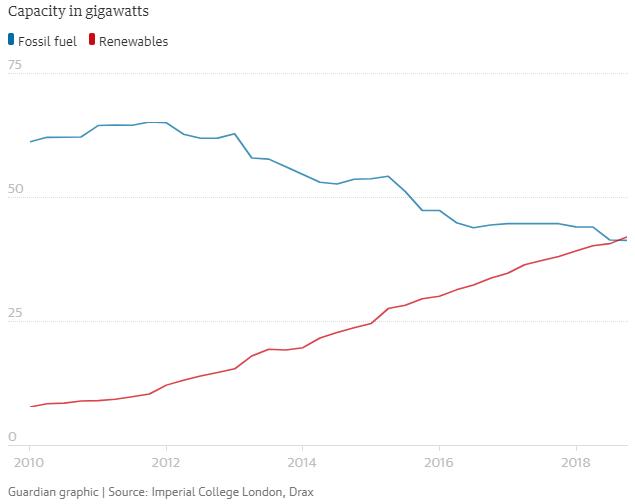 UK Renewable Energy Capacity Surpasses Fossil Fuels