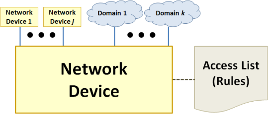 Figure 8.  Model for network device that filters traffic