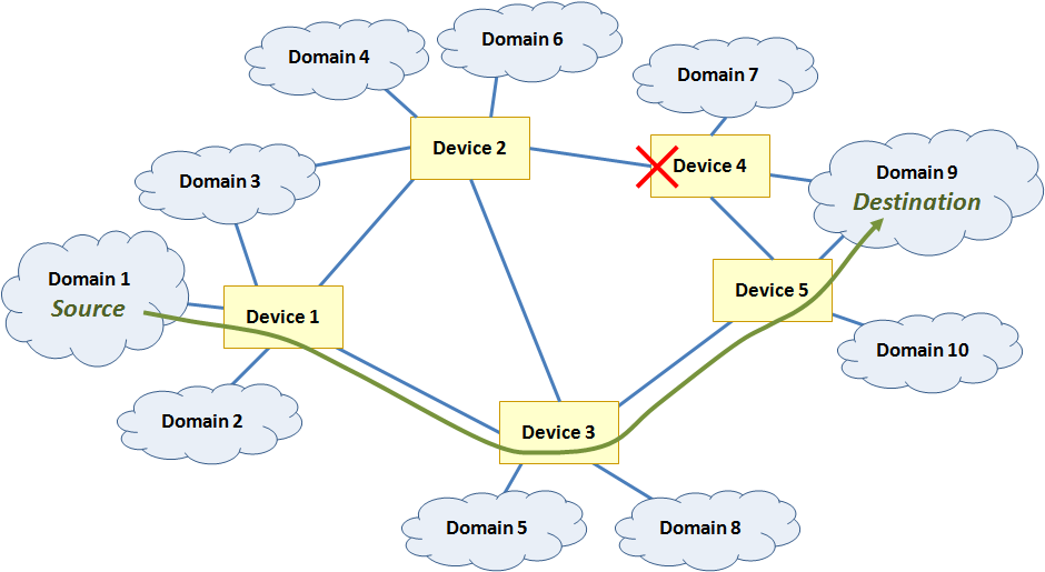 Figure 9.  Modeling multiple firewalls for defense in depth