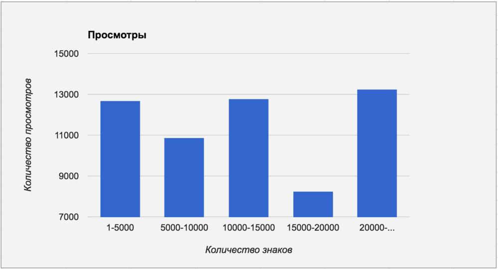 Популярность статей разной длины на Geektimes