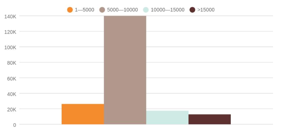 Популярность статей разной длины на TechCrunch