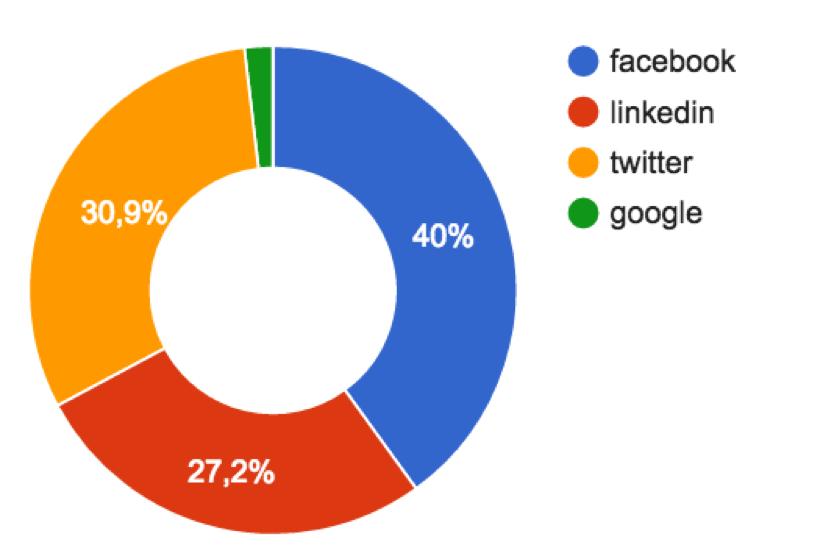 Распределение репостов статей с TechCrunch по социальным сетям