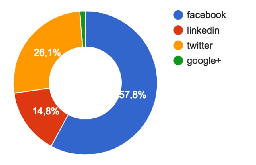 Распределение репостов статей с VentureBeat по социальным сетям