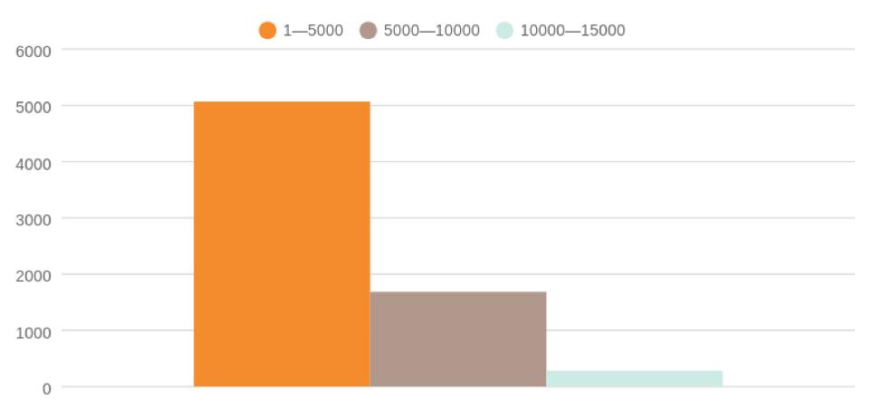 Популярность статей разной длины на ZDNet