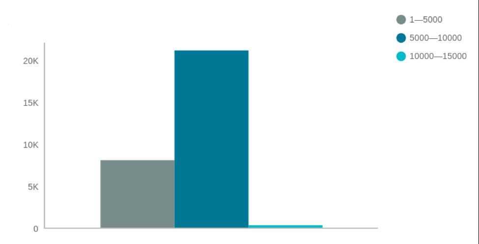 Популярность статей разной длины на Tech In Asia