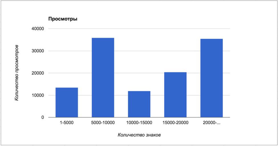 Популярность статей на сайте бизнес-СМИ VC.ru