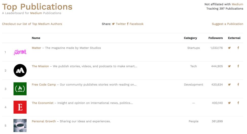 Список самых популярных Medium-публикаций доступен на сайте  toppub.xyz