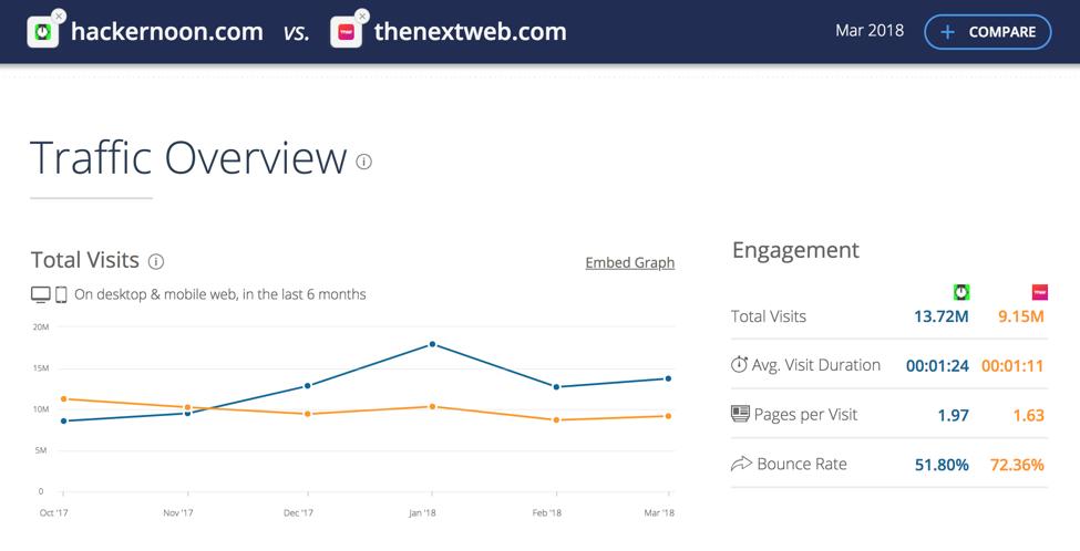 Данные: Similarweb.com