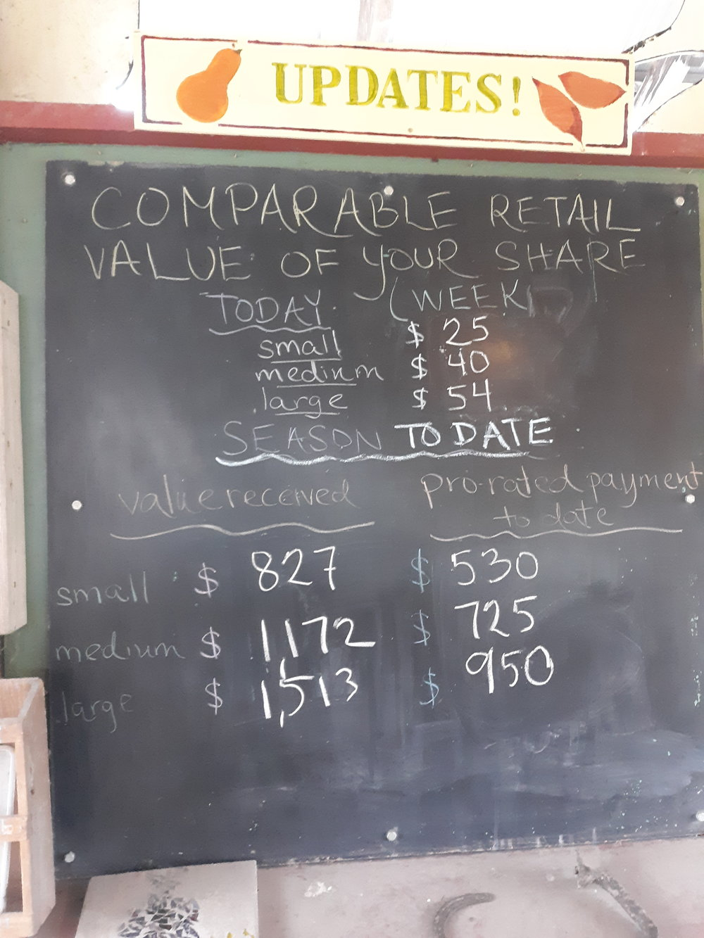 Share value is the difference between what you paid for your share and what you would have paid for comparable produce at retail price.